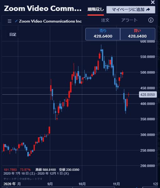 zoom chart-min
