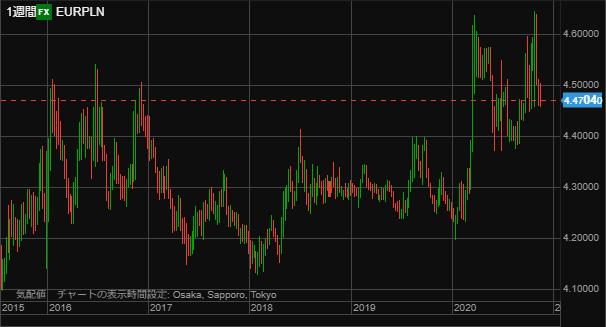 EURPLN chart1121week-min