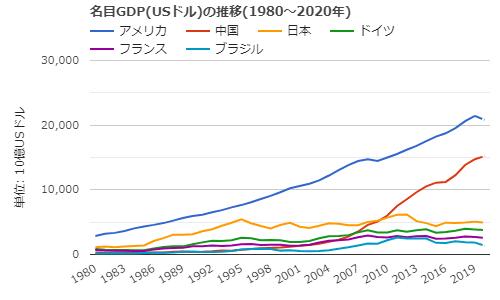 GDP suii ranking-min