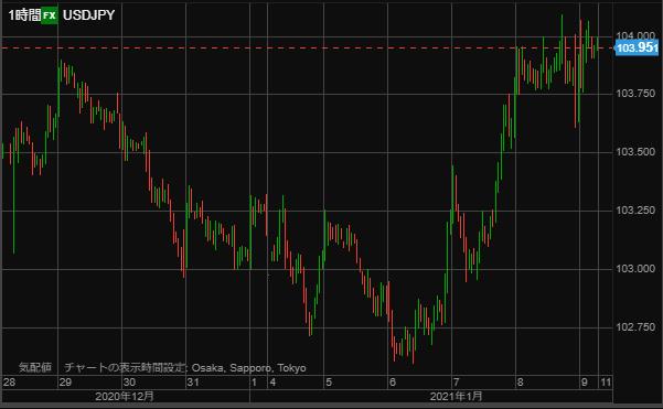 USD chart0109hour-min