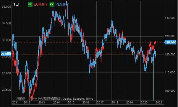 EUR and PLN210112-min