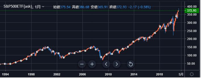 SP500 chart-min
