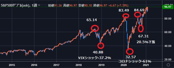 SSO chart week-min