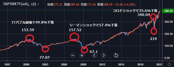 SPY chart-min
