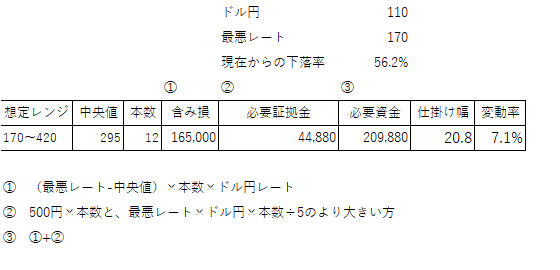 SSO 20man-min