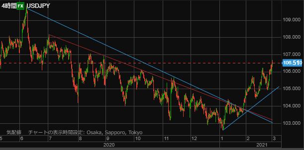 USD chart0227hour-min