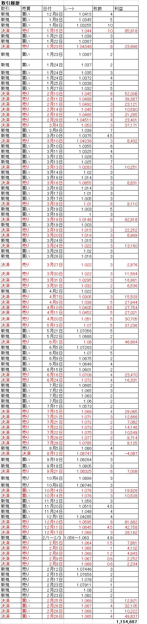 AUDNZD rireki0227-min