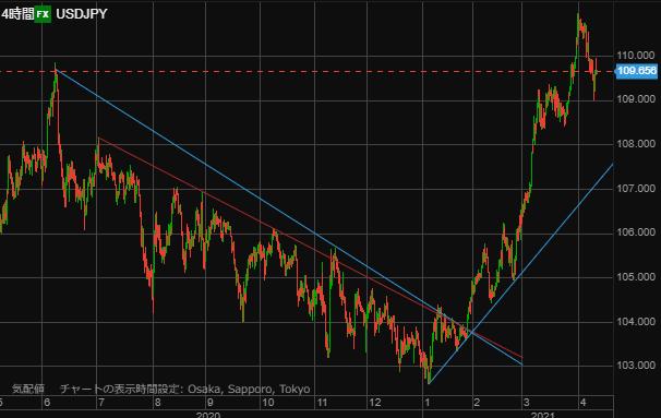 USD chart0410-min