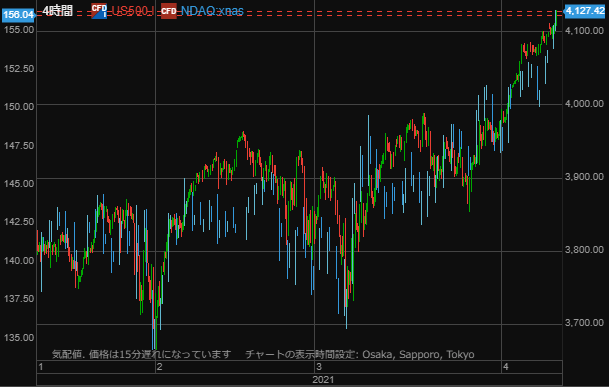 NASDAQ and sp0410-min