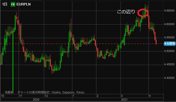 EURPLN chart0410day3-min