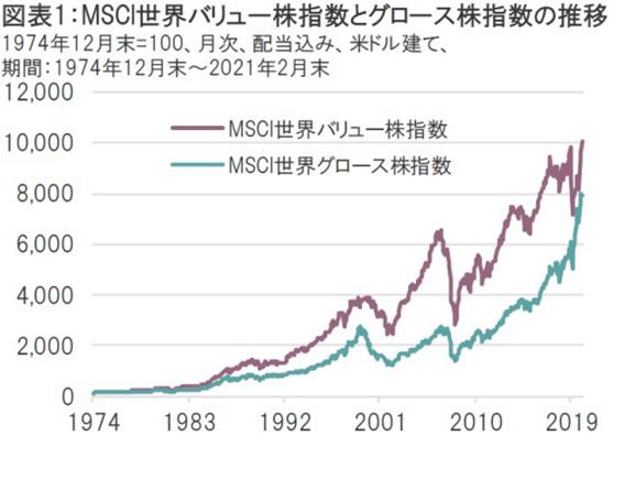 value vs growth2-min