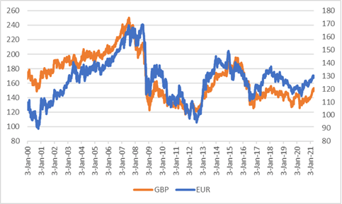 EUR and GBP-min