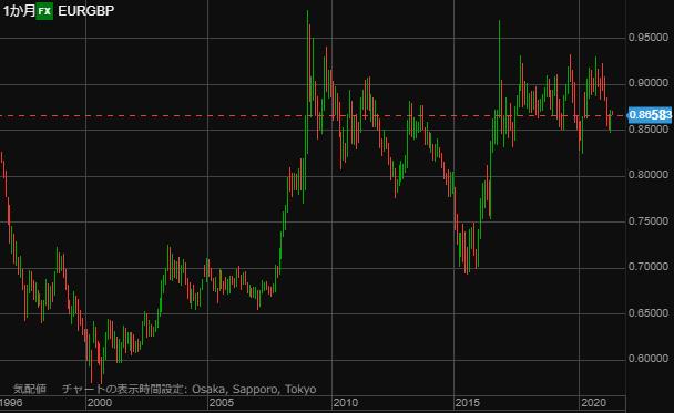 EURGBP chart0504month-min