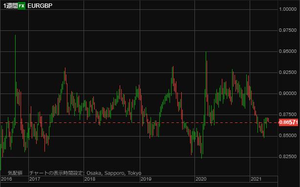 EURGBP chart0504-min