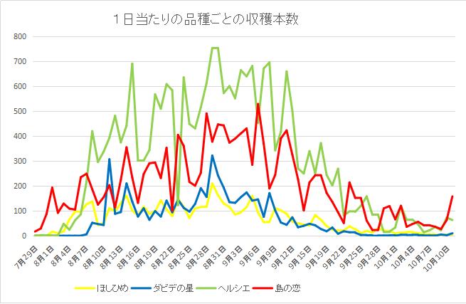 収量グラフ