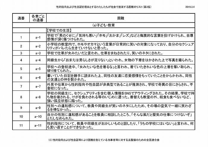 困難リスト第3版(20190304)_ページ_01
