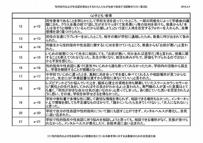 困難リスト第3版(20190304)_ページ_02