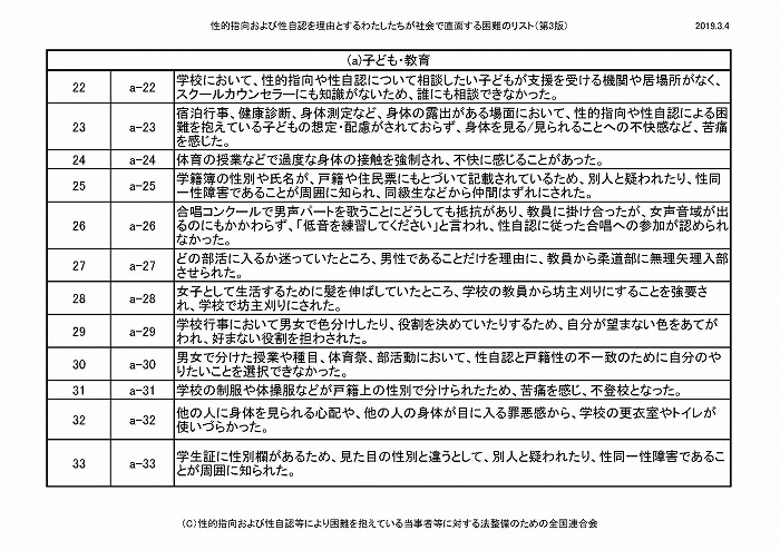 困難リスト第3版(20190304)_ページ_03