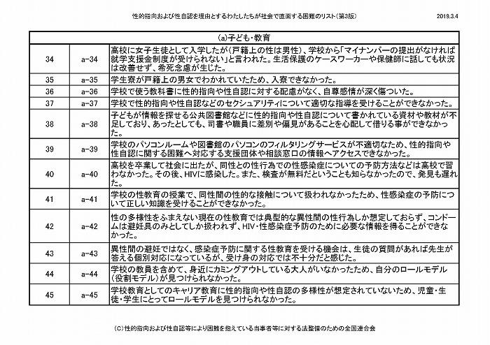 困難リスト第3版(20190304)_ページ_04