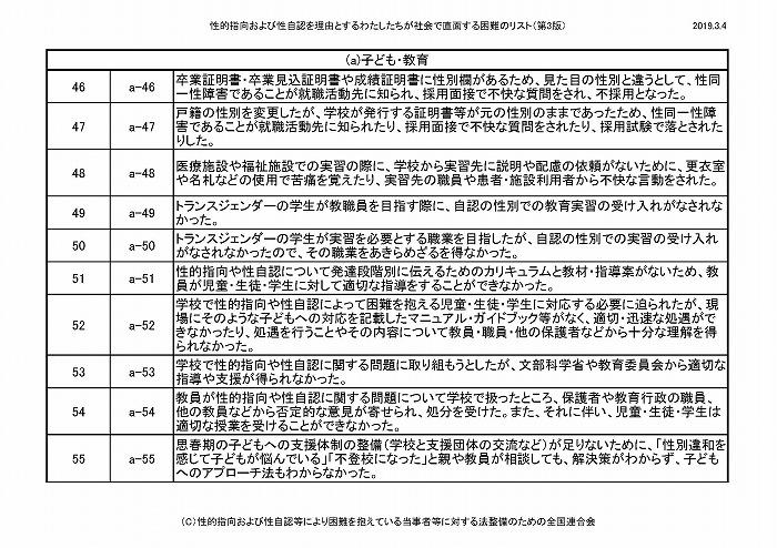 困難リスト第3版(20190304)_ページ_05