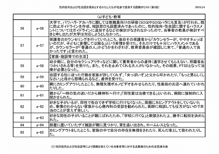 困難リスト第3版(20190304)_ページ_06