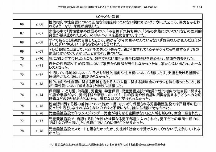 困難リスト第3版(20190304)_ページ_07