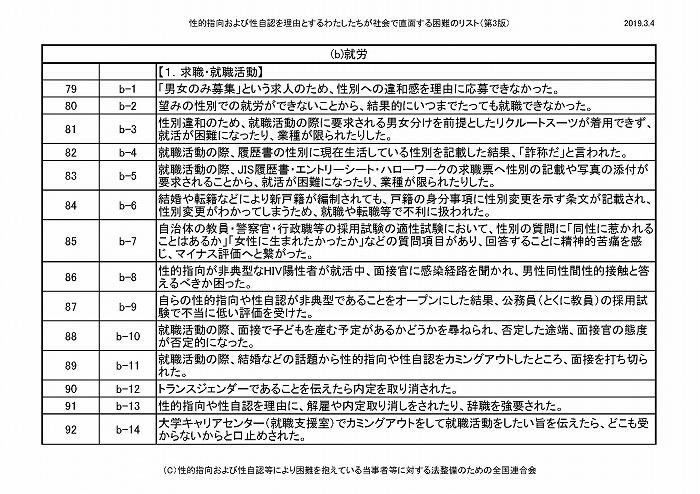 困難リスト第3版(20190304)_ページ_08