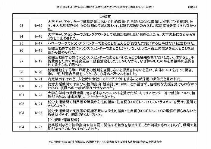 困難リスト第3版(20190304)_ページ_09