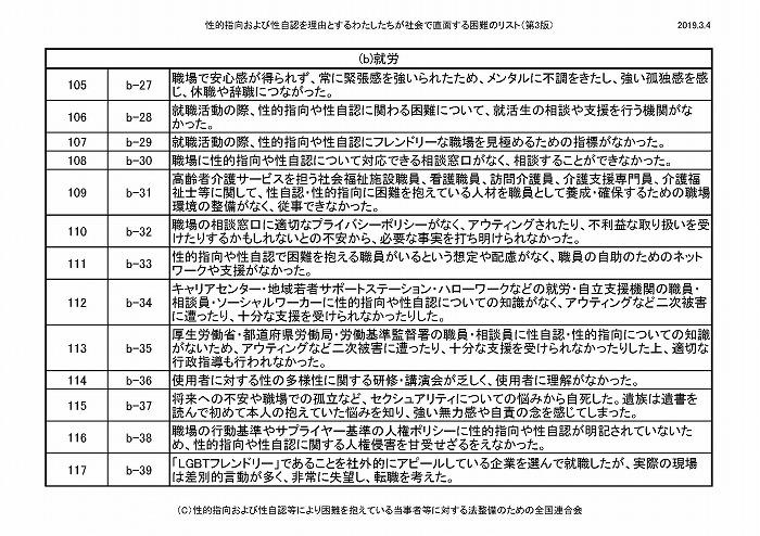 困難リスト第3版(20190304)_ページ_10