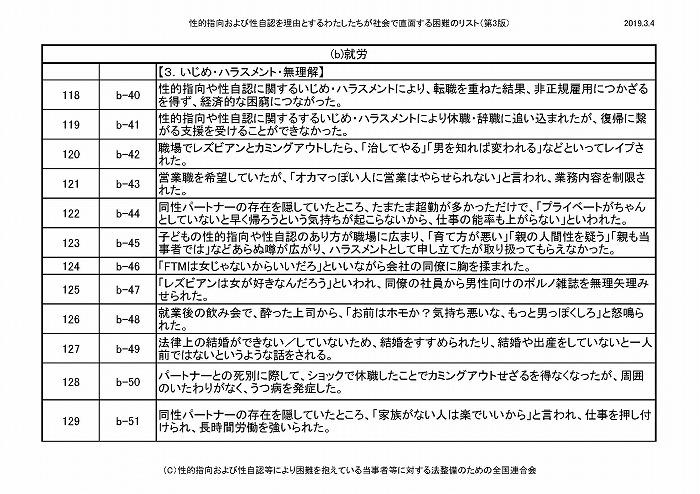 困難リスト第3版(20190304)_ページ_11