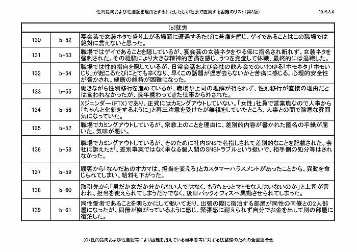 困難リスト第3版(20190304)_ページ_12