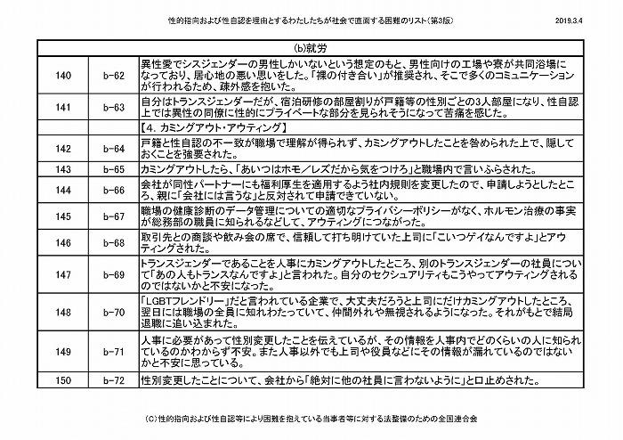 困難リスト第3版(20190304)_ページ_13