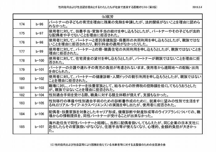 困難リスト第3版(20190304)_ページ_16