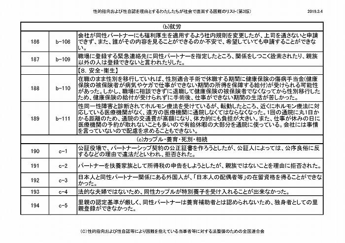 困難リスト第3版(20190304)_ページ_17