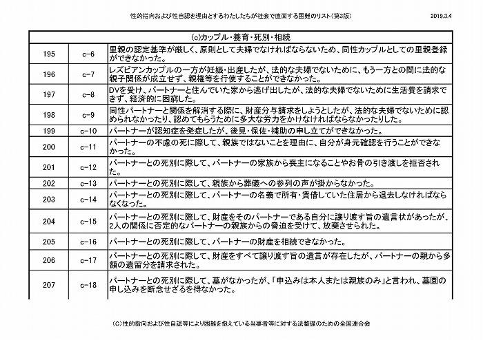 困難リスト第3版(20190304)_ページ_18