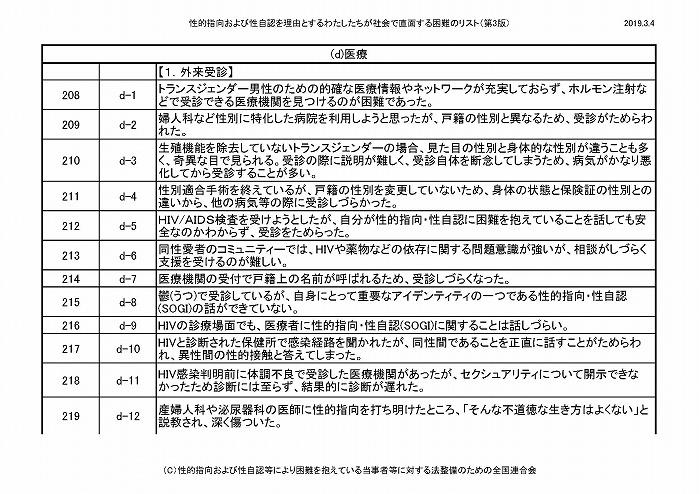 困難リスト第3版(20190304)_ページ_19