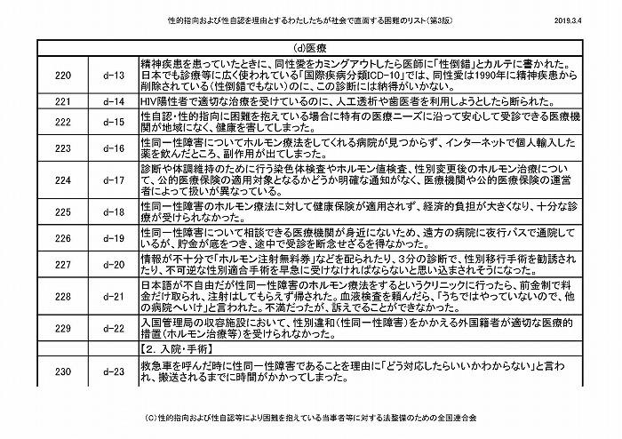 困難リスト第3版(20190304)_ページ_20
