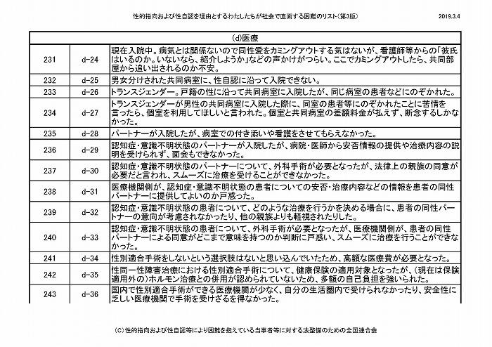 困難リスト第3版(20190304)_ページ_21