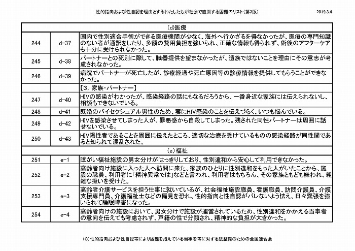 困難リスト第3版(20190304)_ページ_22