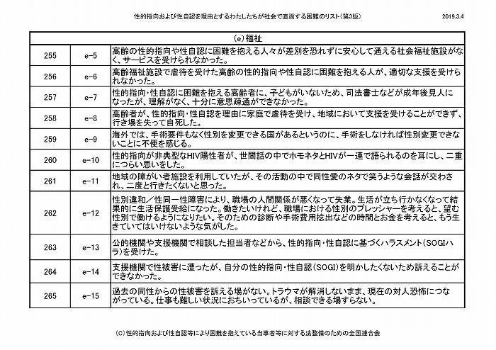 困難リスト第3版(20190304)_ページ_23