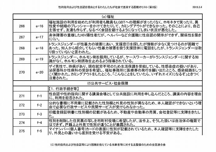 困難リスト第3版(20190304)_ページ_24