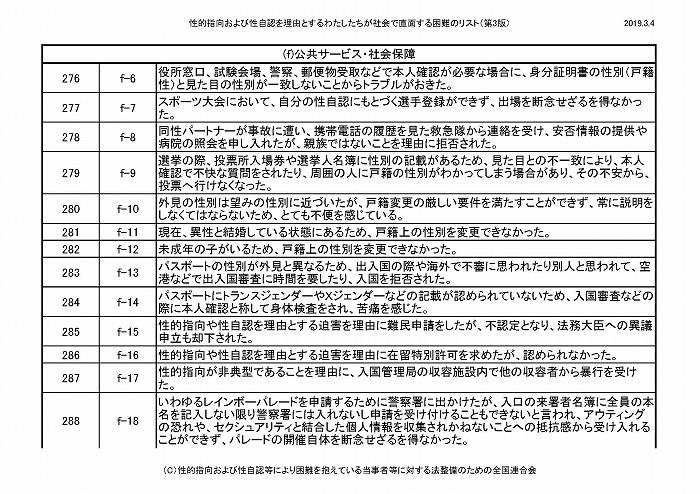困難リスト第3版(20190304)_ページ_25