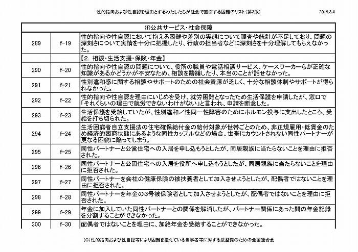 困難リスト第3版(20190304)_ページ_26