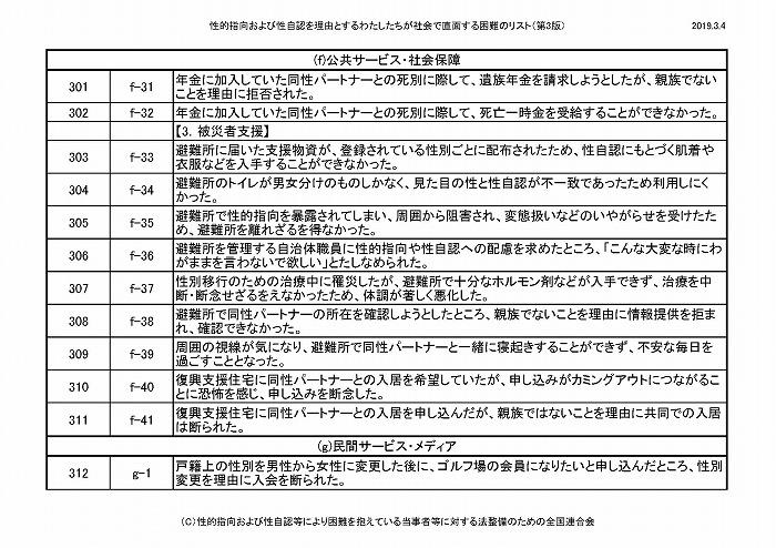 困難リスト第3版(20190304)_ページ_27