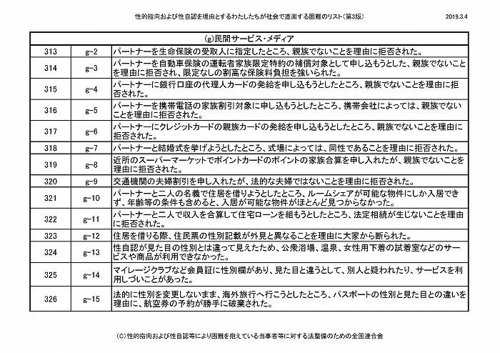 困難リスト第3版(20190304)_ページ_28