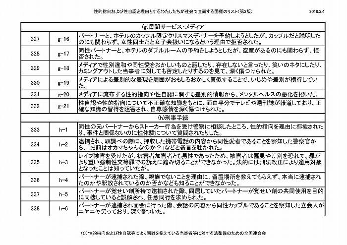 困難リスト第3版(20190304)_ページ_29