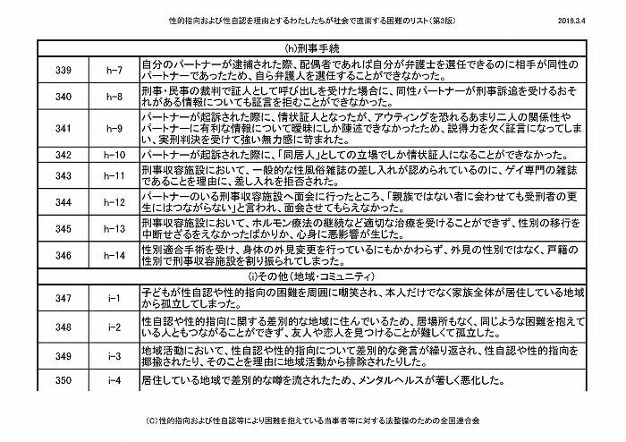 困難リスト第3版(20190304)_ページ_30