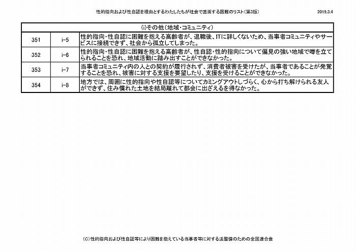 困難リスト第3版(20190304)_ページ_31