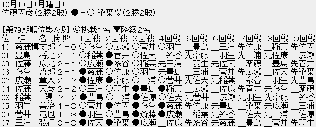 【順位戦A級】稲葉陽八段が佐藤天彦九段に勝ち、共に2勝2敗に