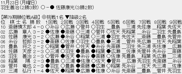 【順位戦A級】羽生善治九段が佐藤康光九段に勝ち、2勝3敗 佐藤九段は3勝2敗に